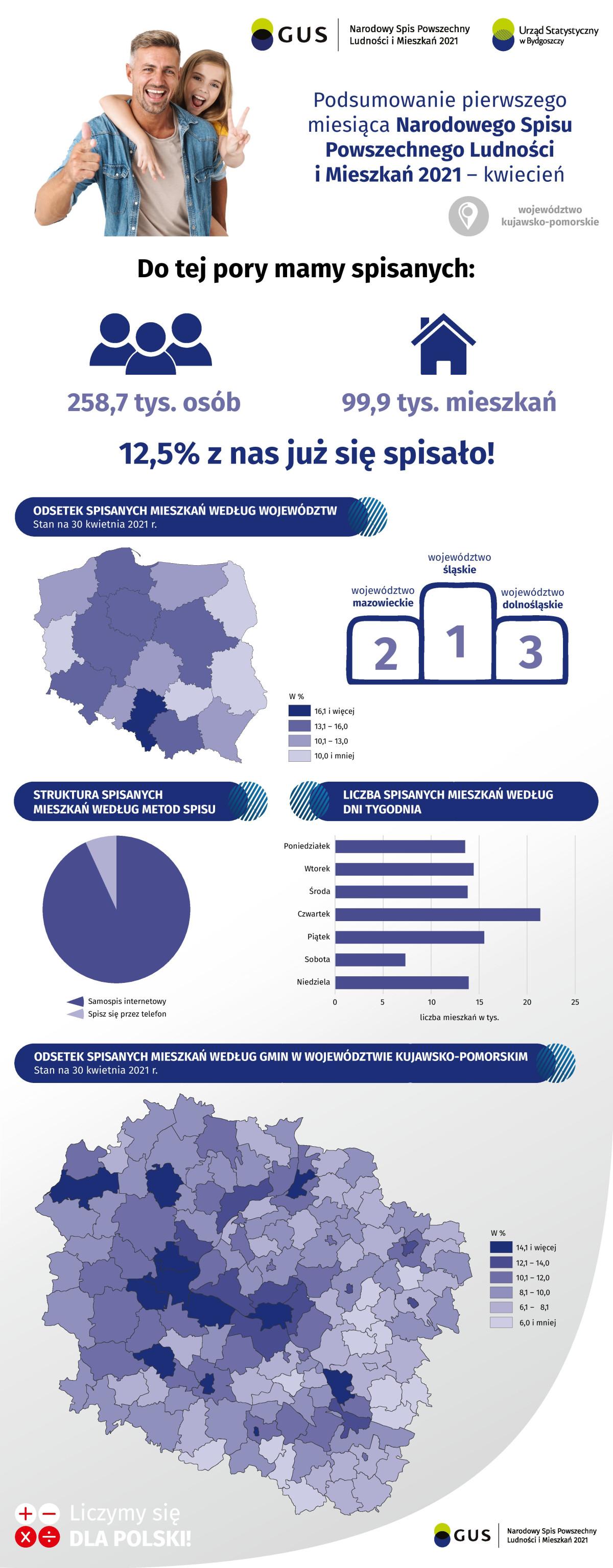 infografika_Podsumowanie pierwszego miesiąca NSP2021_kwiecień-page-001