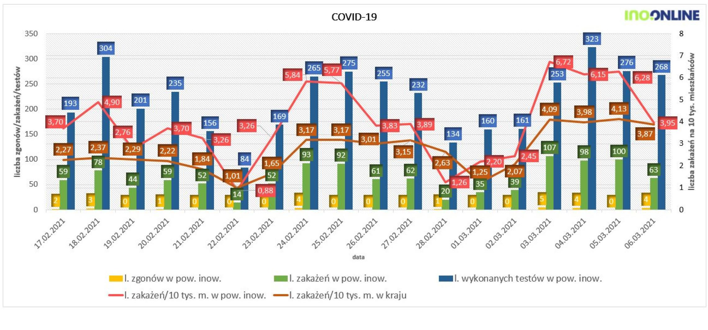 Inowrocław - Najnowsze dane o zakażeniach koronawirusem
