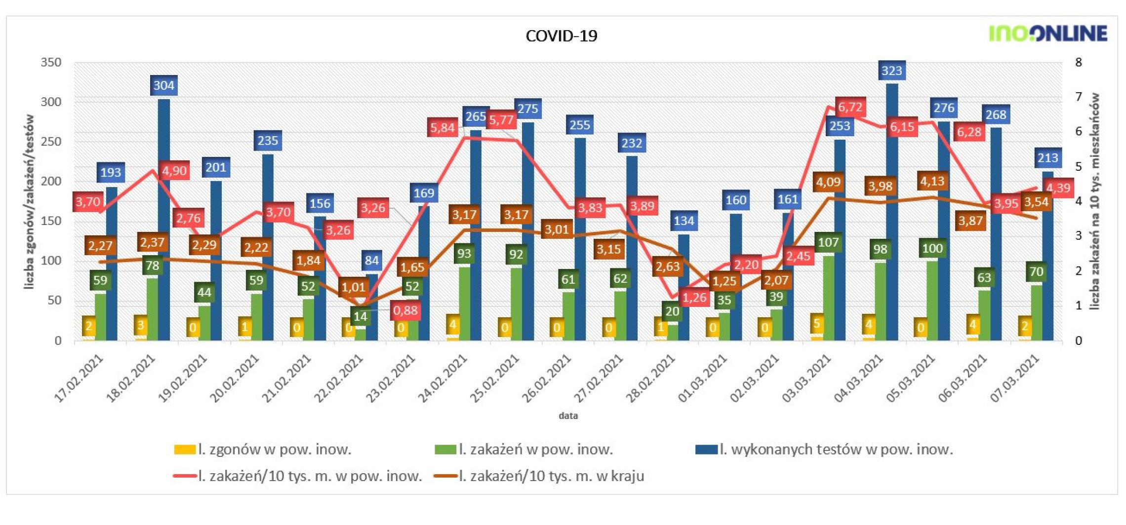 Inowrocław - Niedzielny wykres zakażeń koronawirusem