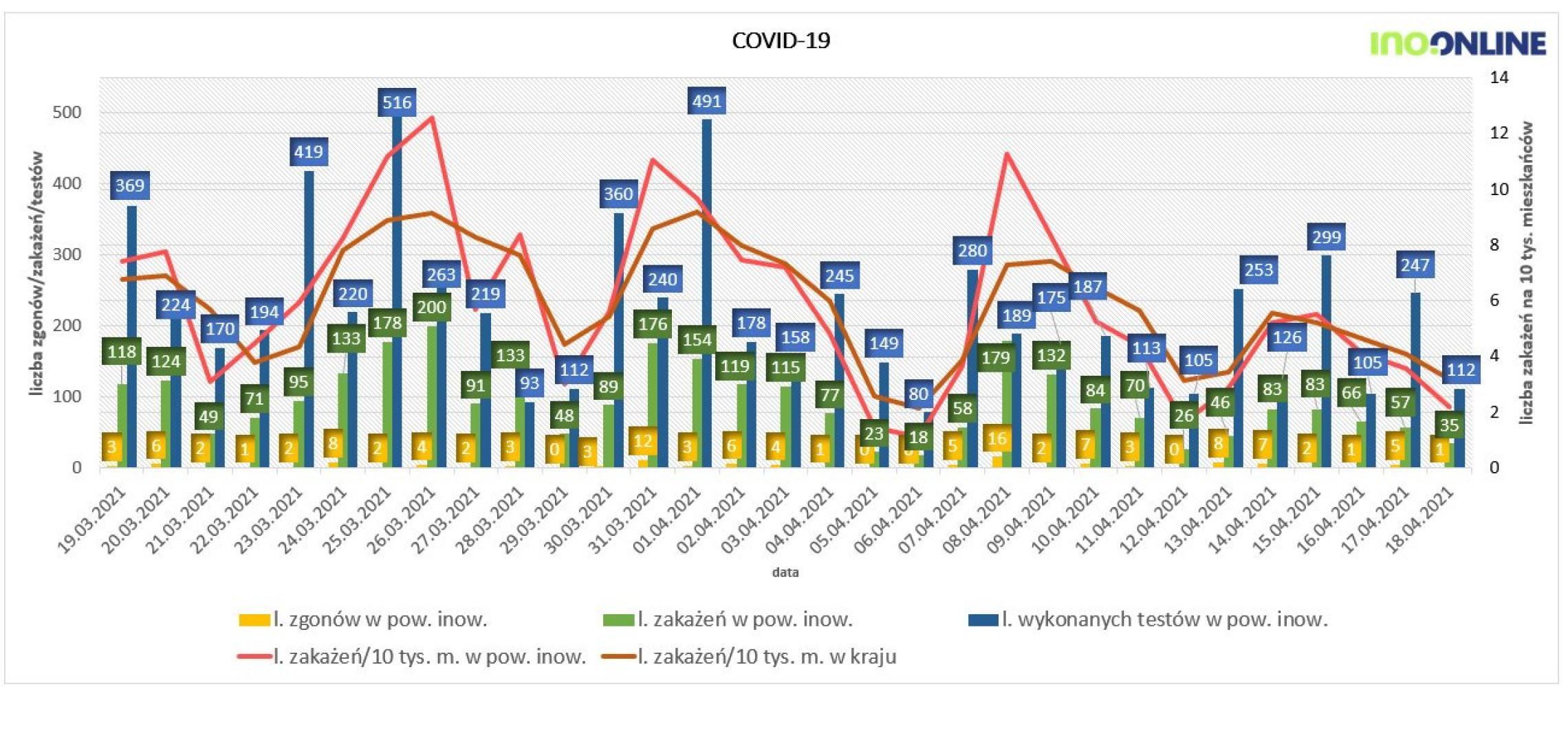 Inowrocław - Niedzielne dane na temat koronawirusa