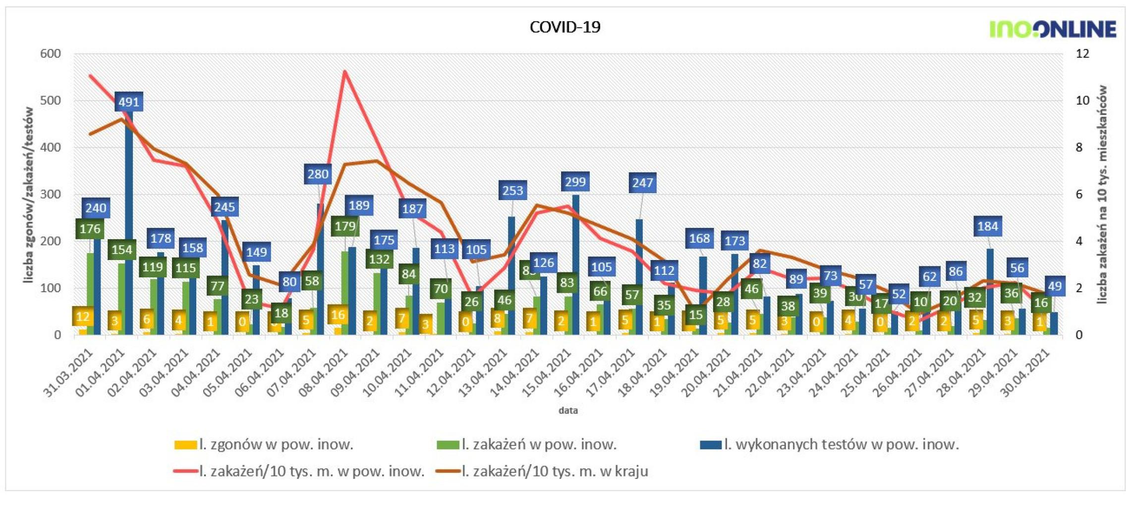 Inowrocław - Optymistyczne dane na temat koronawirusa