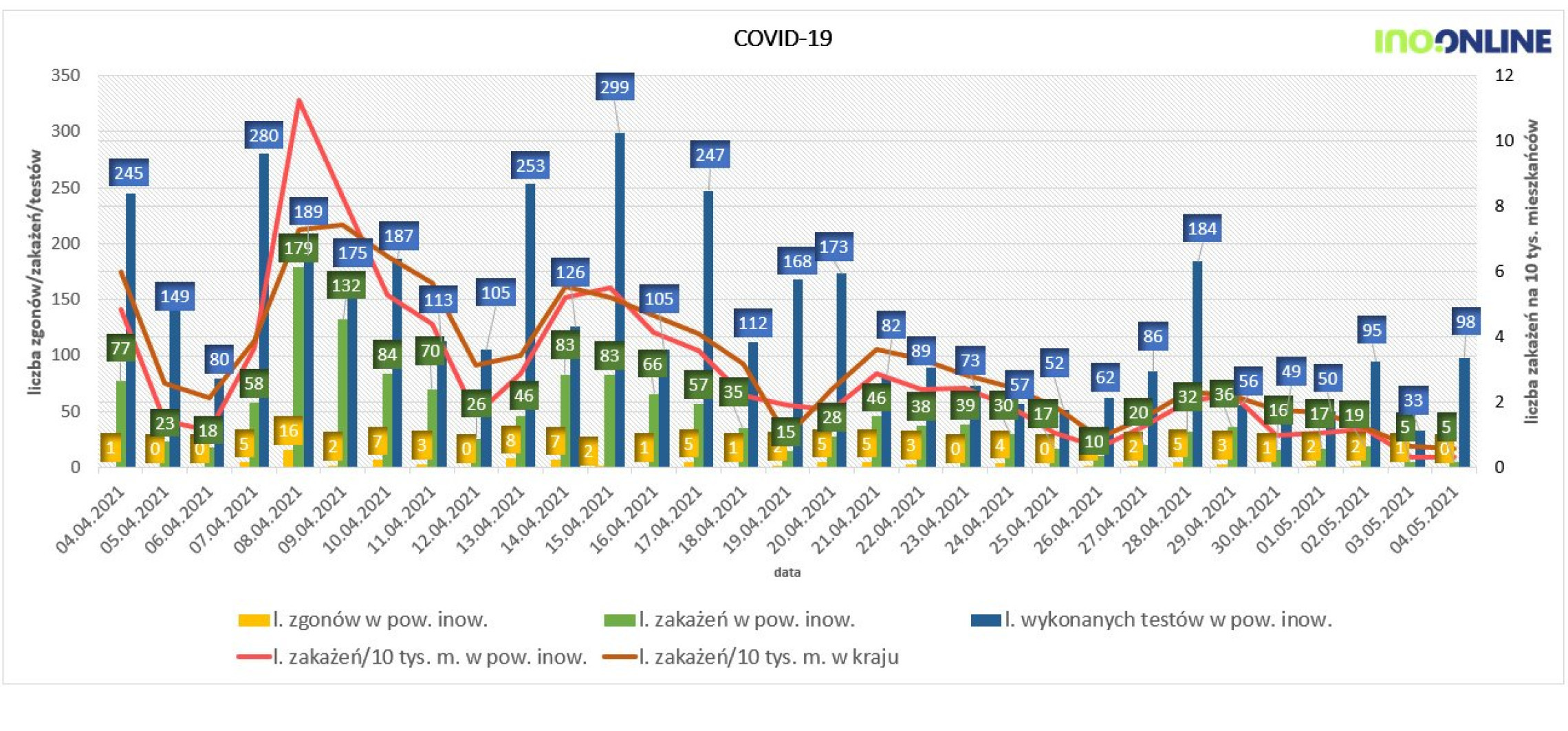 Inowrocław - Wtorkowe dane na temat epidemii