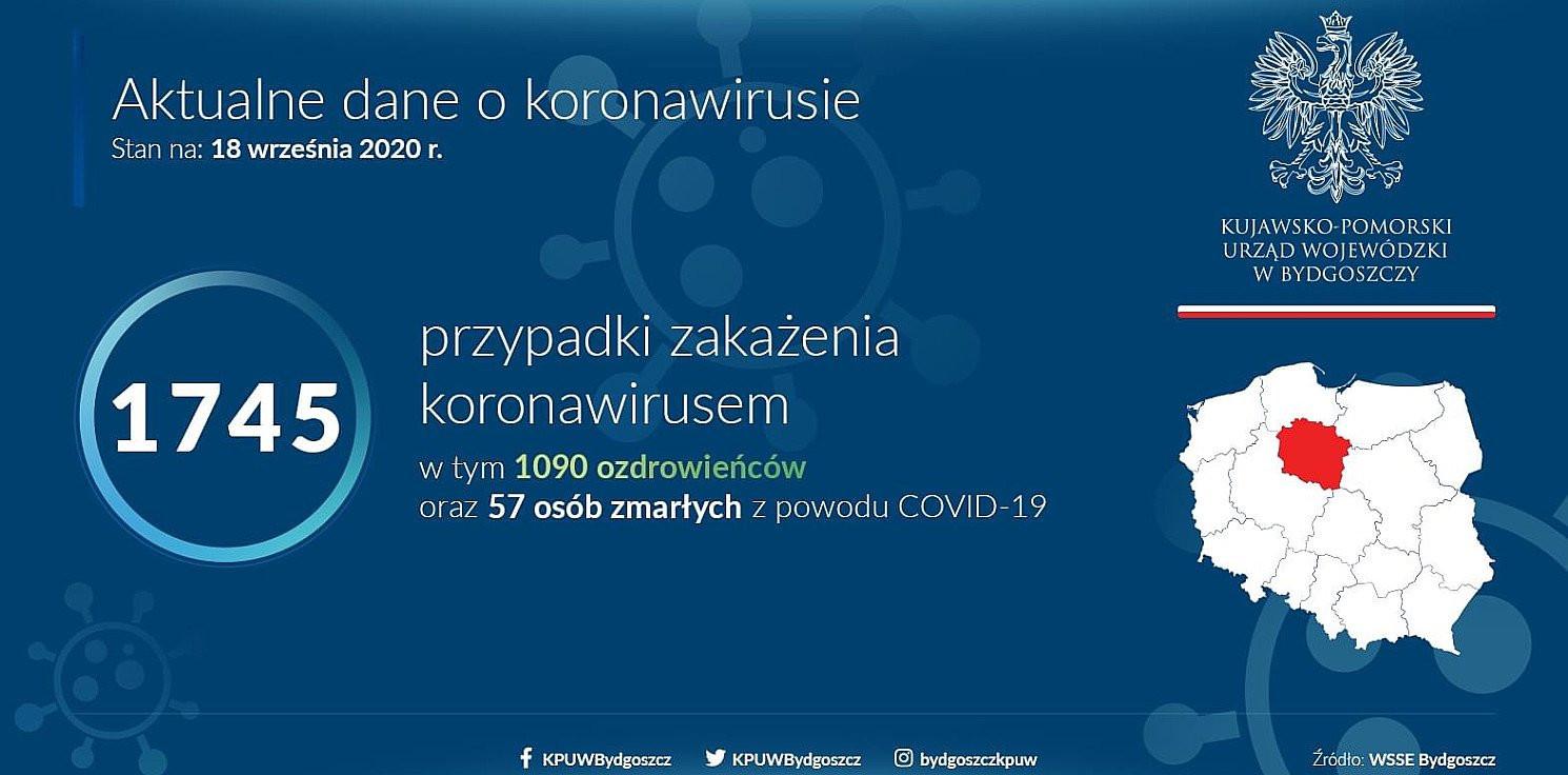 Inowrocław - Koronawirus: nowe przypadki w mieście i powiecie